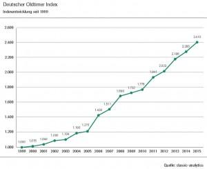 VDA_Deutscher_Oldtimer_Index_seit_1999_DE2016